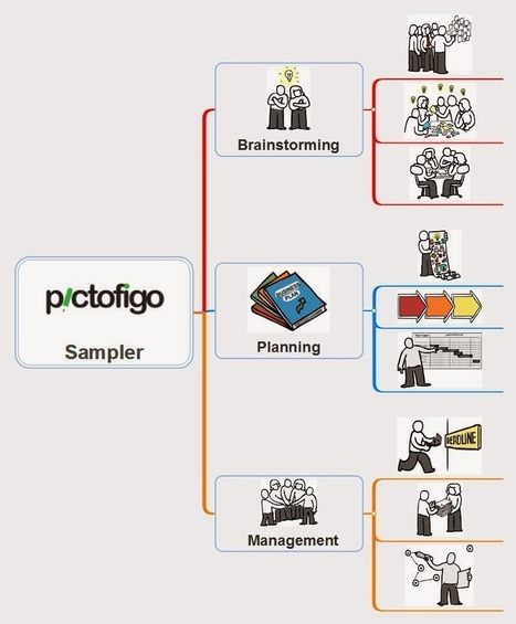 Visual Mapping: Pictofigo: more than 7.000 freehand drawings for your mind maps | facilitation | Scoop.it
