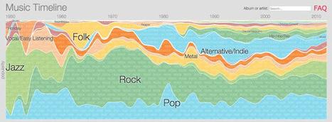 Google Music Timeline. Mapa interactivo los distintos géneros de la música y su evolución a través del tiempo. | RECURSOS PARA EDUCACIÓN Y BIBLIOTECAS | Scoop.it