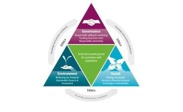 La RSE et la concergerie collaborative | Economie : outils et infos | Scoop.it