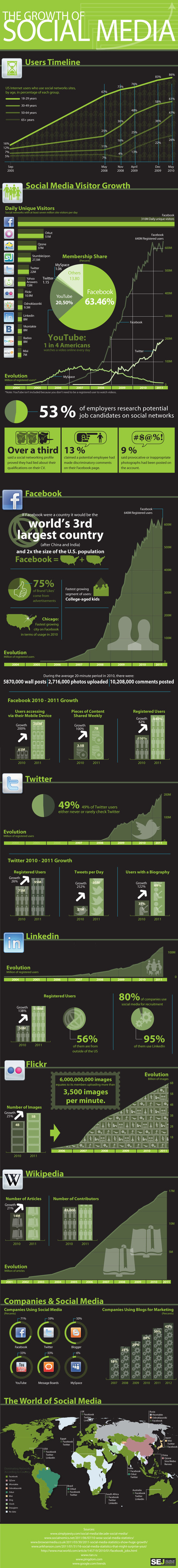 20 Stunning Social Media Statistics Plus Infographic | Social Media for Small Business | Scoop.it