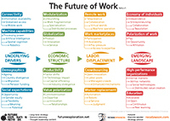 Future Exploration Network | 2014: Crunch Time | Campus of the Future | Scoop.it