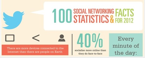 100 Social Media Stats From 2012 [INFOGRAPHIC] | Digital marketing & Communications | Comunicación inteligente y creativa | Scoop.it