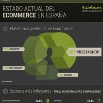 Ecommerce in Spain | Visual.ly | Myself and Infographics | Scoop.it