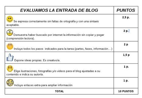 Montar el Mingo: Rúbrica para evaluar las entradas en mis blogs de aula | Portafolios | Scoop.it