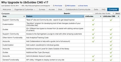 "LibGuides, you're not ""Web 2.0″ without an open API 