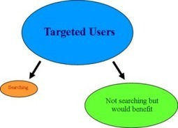 Search or Display Advertisements - Better or Worse Together | Internet Marketing | Scoop.it