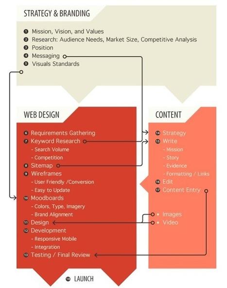 The Website Content Development Process | The Eternal Social Season | Scoop.it