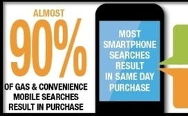 Nearly 90% of Gas & Convenience Mobile Searches Result in Purchase [Study] | Mobile Advertising Insights | Scoop.it