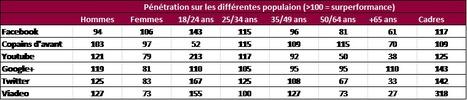 Réseaux sociaux : Facebook, Youtube, Google + et Twitter creusent ... - Le Figaro | Social Media - Web 2.0 L'Information | Scoop.it