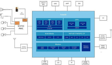 Spreadtrum Announces Quad Core SC5735 SoC for 3G Tablets | Embedded Systems News | Scoop.it