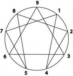 Introduction to the enneagram – Susan Piver | Enneagram | Scoop.it
