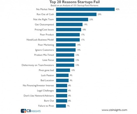 Top 20 Reasons Why Startups Fail: CB Insights | Mobile Application Development | Scoop.it