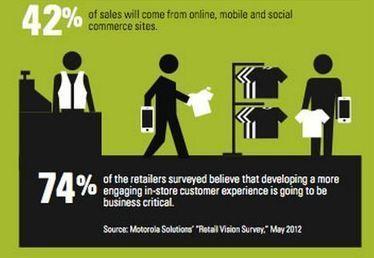 74% des retailers estiment qu'une expérience client plus engageante en magasin sera crucial dans le futur   Mobile & Magasins   Scoop.it