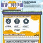 Visual Gold! The New Revolution of Content Marketing [Infographic] | Social Marketing Today | Scoop.it