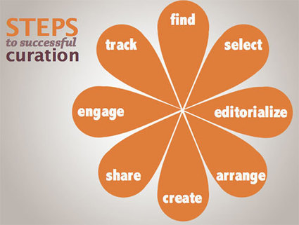 Steps-to-successful-content-curation.jpg (JPEG Image, 500×378 pixels)   Content curation   Scoop.it