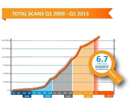 Trend Reports │ ScanLife | Using QR Codes | Scoop.it