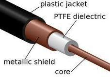 PTFE cables function | PTFE Wires - ptfewirecables.com | Scoop.it