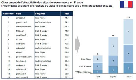 L'attractivité des sites de e-commerce en France et dans le monde | relation client, CRM, fidélisation | Scoop.it
