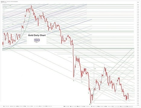 Jesse's Café Américain: the Comex is more of a paper exchange than I had previously suspected ... | Gold and What Moves it. | Scoop.it