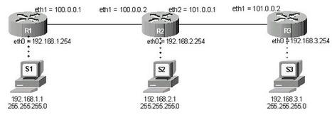 Cours Réseau : Initiation au routage statique | Administrateur systèmes et réseaux | Scoop.it