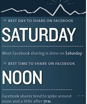 INFOGRAPHIC: When To Post On Facebook | SocialNetworks | Scoop.it