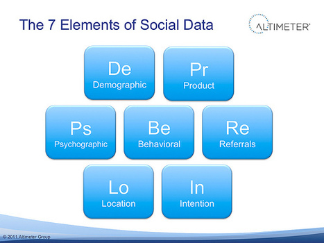 To Understand Your Market, Harness The 7 Elements of Customer and Social Data | Social Media Monitoring & Metrics | Scoop.it