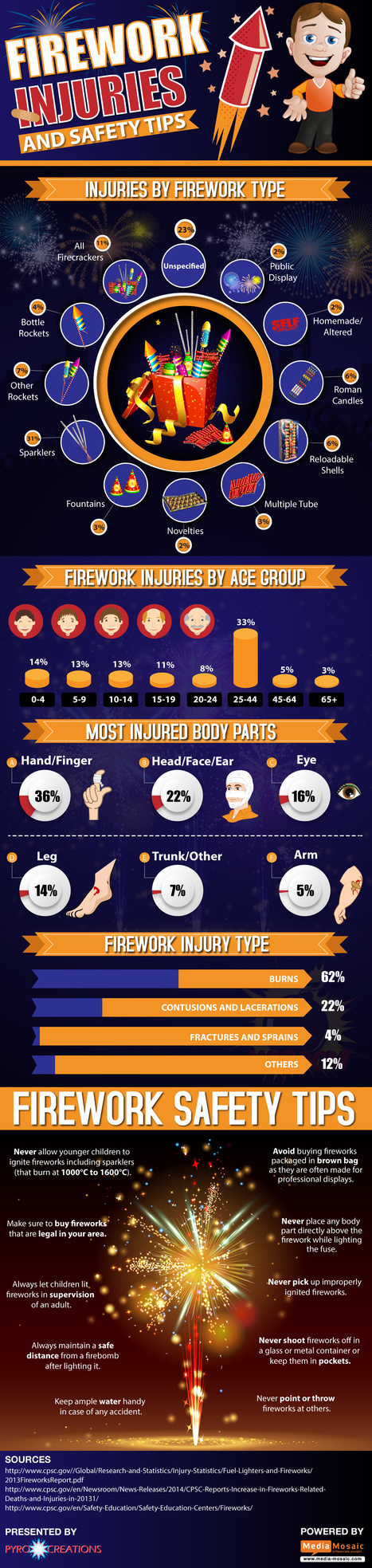 Give special attention while lighting up fireworks | Infographic List | Scoop.it