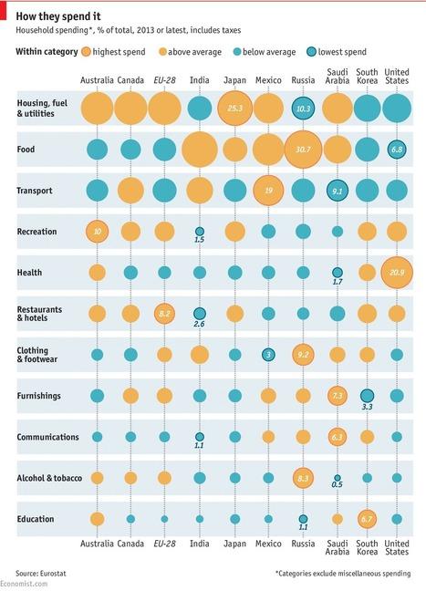 How different nationalities spend their money   Vivre ensemble   Scoop.it