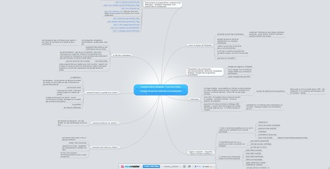 [MindMapping] Comment utiliser Wikipédia ? | Time to Learn | Scoop.it
