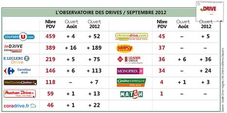 Drive : qui fait quoi ? « Olivier Dauvers | Supply Chain Best Practices | Scoop.it