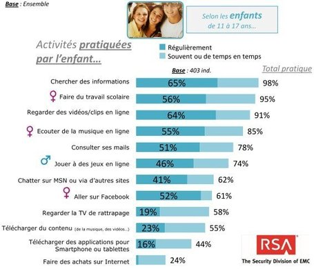 Que font les ados (11-17 ans) sur Internet ? [Etude RSA/IFOP] | digitalcuration | Scoop.it