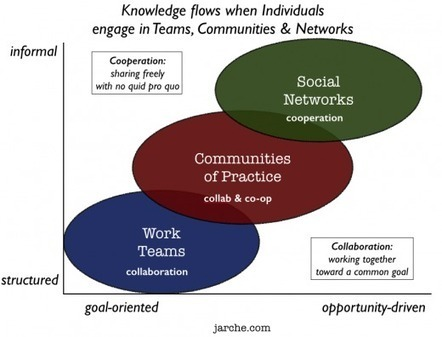 Only people can let knowledge flow | Harold Jarche | MDR_Blended Learning | Scoop.it