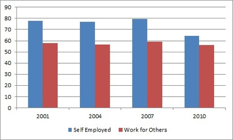 The Battered Incomes of the Self Employed | Small Business Trends | Hesperia Business | Scoop.it