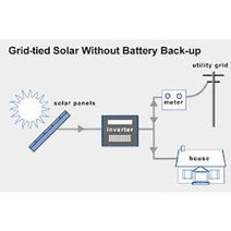 Solar Module, Solar PV Modules, Portable Solar PV System Manufacturer Exporter   Off Grid Solar Power Plant  Supplier in India   Scoop.it