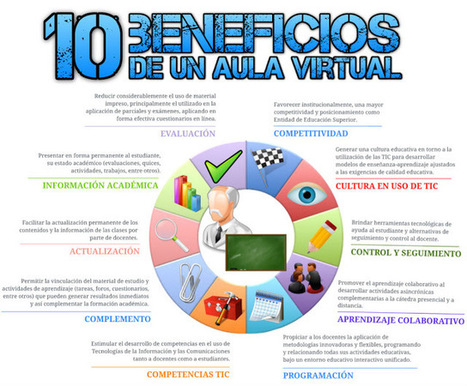 10 Beneficios de un aula virtual | Herramientas y Recursos Docentes | Scoop.it
