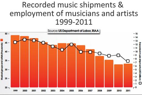 Digital Music News - Recording Sales Declines & Musician Employment, 1999-2011... | RecordingArts | Scoop.it