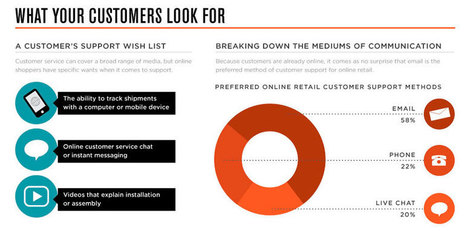 Why Customer Service Online Matters [Infographic] | Dubai Training News | Scoop.it