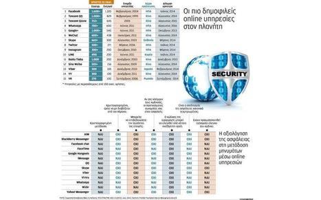 Υπάρχει ασφάλεια στις επικοινωνίες; του Βαγγέλη Μανδραβέλη | eSafety - Ψηφιακή Ασφάλεια | Scoop.it