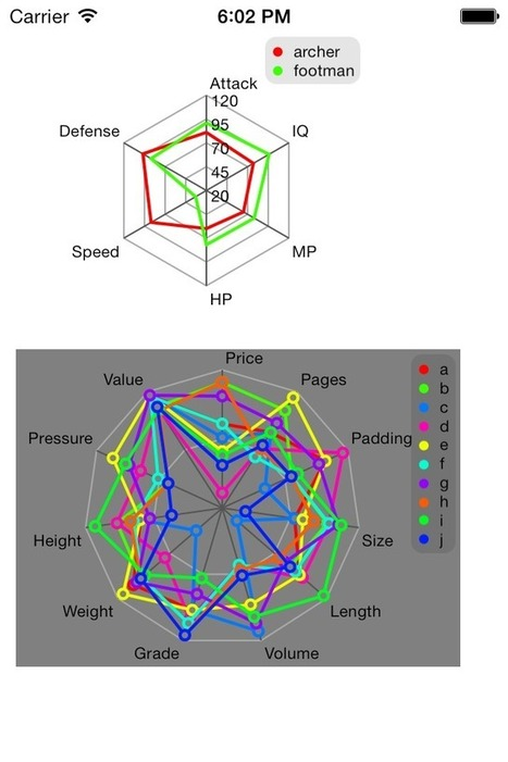 JYRadarChart: an open source iOS Radar Chart implementation | Develop and Tip | Scoop.it