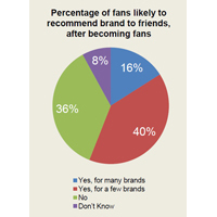 Are Facebook Fans Useful? Study Says Yes   Digital Lifestyle Technologies   Scoop.it