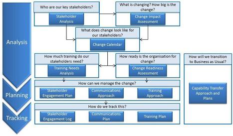 How to structure a Change Management Strategy | Project Management and more | Scoop.it