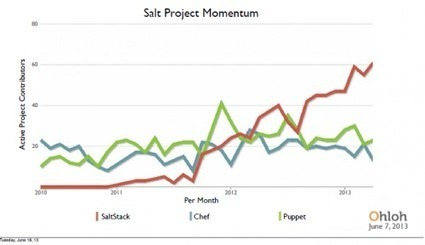 SaltStack is Gaining Momentum | DevOps in the Enterprise | Scoop.it