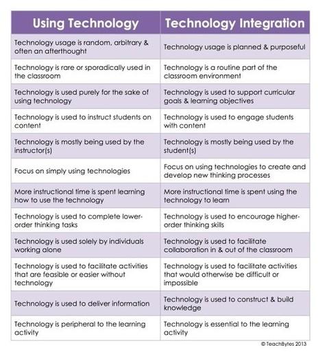 Technology Integration | IPad Learning | Scoop.it