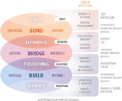 Why Is Branding So Important In This Decade? | Design Mantic Blog | IMC Milestone 1 | Scoop.it