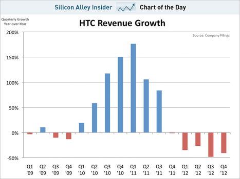 The Wild Ride / Fall Of HTC | cross pond high tech | Scoop.it