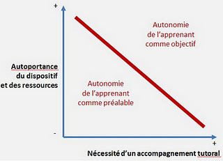 Blog de t@d: Autorportance des dispositifs FOAD et autonomie des apprenants. Par Jacques Rodet | epedagogie | Scoop.it