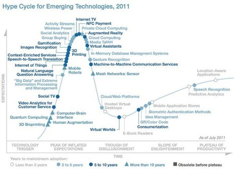 Gartner Adds Big Data, Gamification, and Internet of Things to Its Hype Cycle | Meta-games | Scoop.it