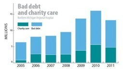 Drop in charity care and bad debt could spell trouble | Local Economy in Action | Scoop.it