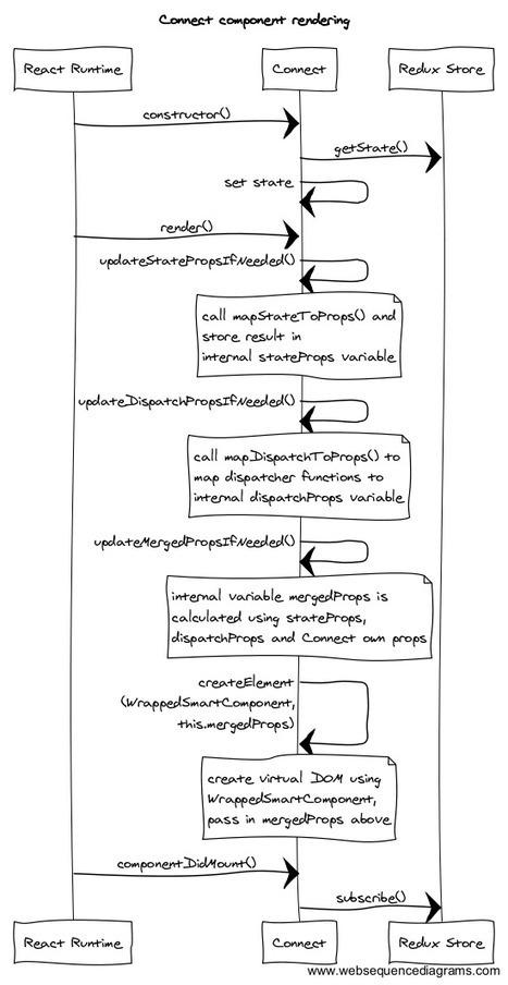 A deeper look at how Redux and React Redux work | javascript node.js | Scoop.it