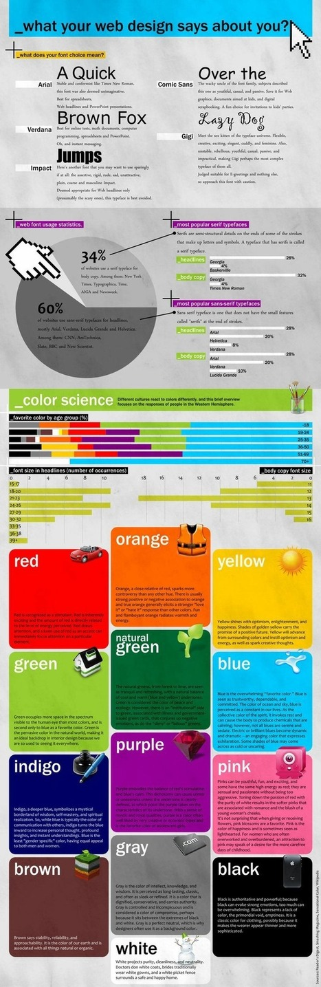 What Your Fonts and Colours Say About Your Business | Web design - Ergonomy and responsiveness | Scoop.it